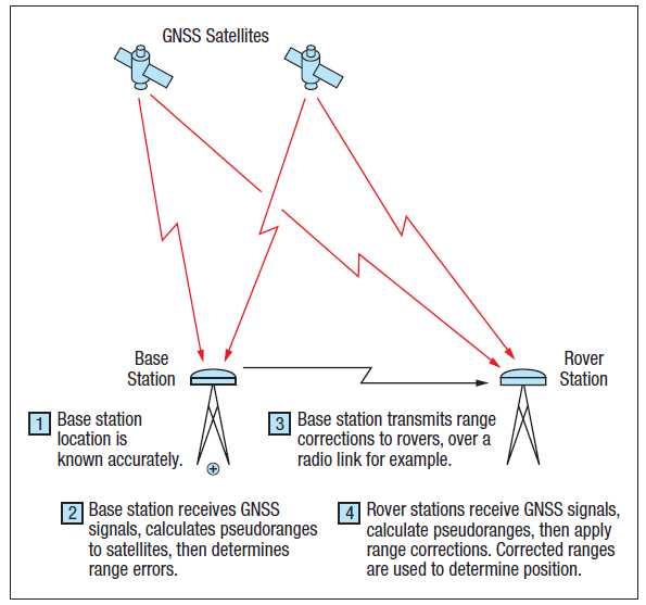 การหาพิกัดตำแหน่งแบบสัมพัทธ์ (Differential GNSS หรือ DGNSS)
